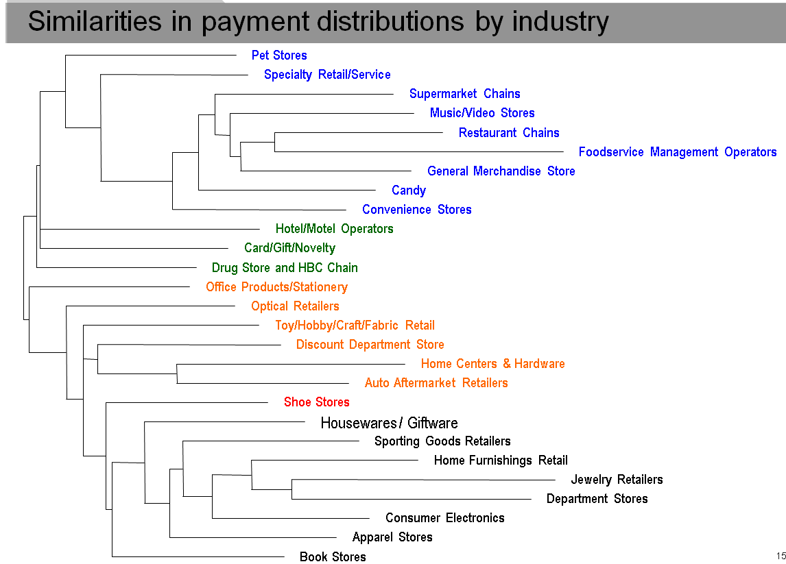 Similarities in payment distributions by Industry by industries