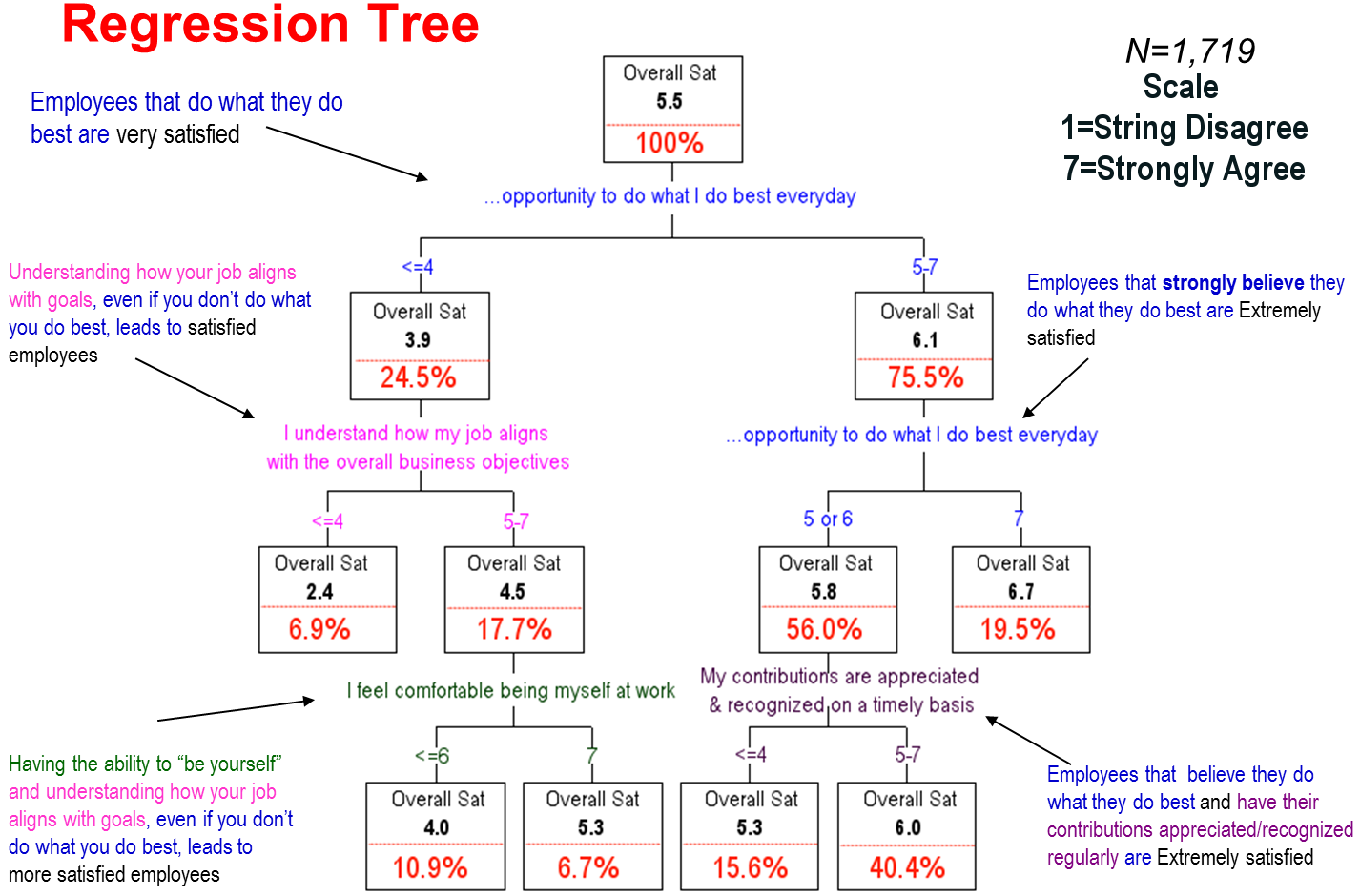 regrssion tree