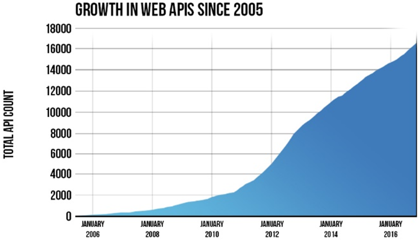 growth in webservice APIs since 2005